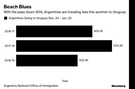 After Peso Crisis, Argentines Cut Back Summer Trips to Uruguay