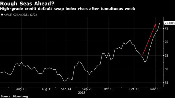 Investment-Grade Credit Slump May Not Be Over Yet, Index Shows