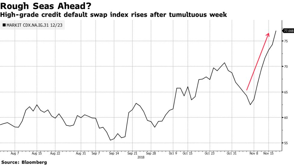 Investment-Grade Credit Slump May Not Be Over Yet, Index