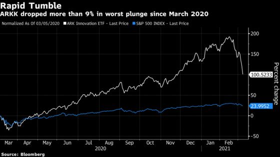 Cathie Wood's Ark ETFs Are Slumping as Speculative Stocks Suffer
