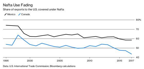 Trade, Tariffs, and Tedium: A Year at the Front of Nafta Talks