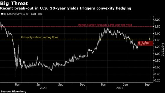 Treasuries Face Risk of Prolonged Selloff From Convexity Hedging