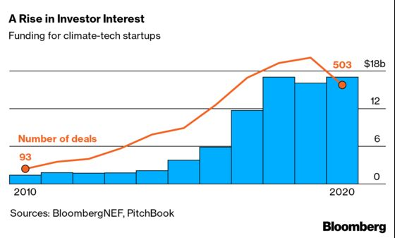 Plug Power Shows One Way to Survive Cleantech's Booms and Busts