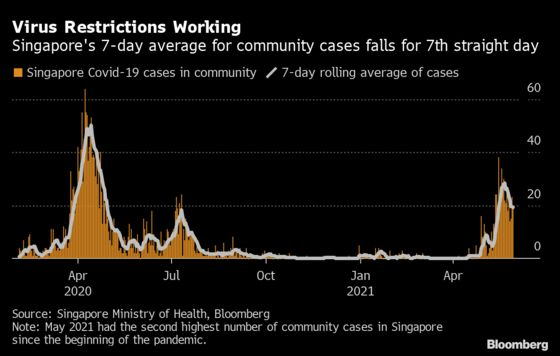 Singapore Pledges Reopening as Mass Vaccination Speeds Up