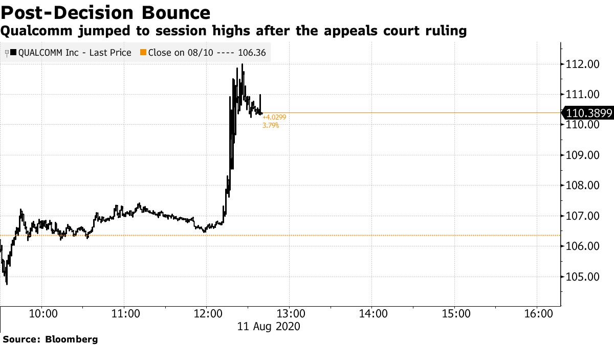 Qualcomm jumped to session highs after the appeals court ruling