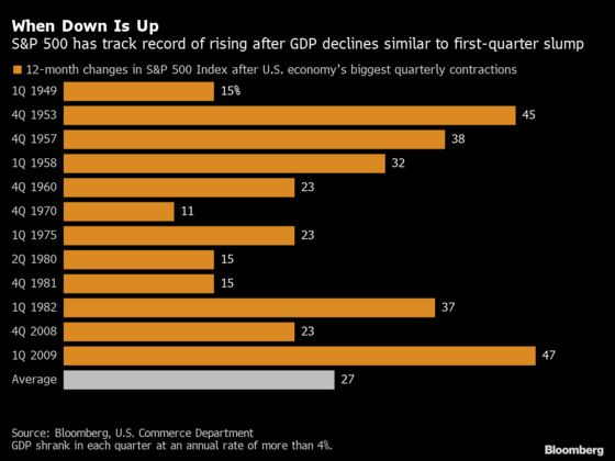 U.S. Stocks Slump After Fauci, Fed Set Somber Tone: Markets Wrap