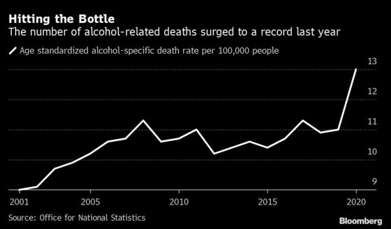 Alcohol Deaths Jump 20% to a Record in England and Wales