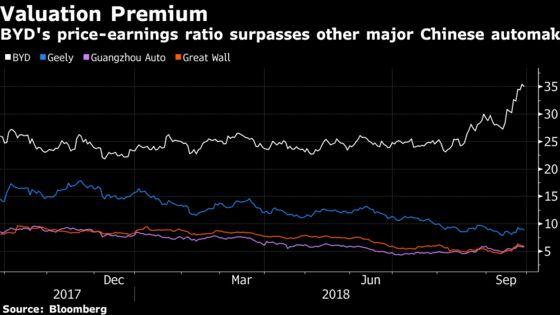 Buffett's China Car Bet Rakes in $1.3 Billion in a Decade