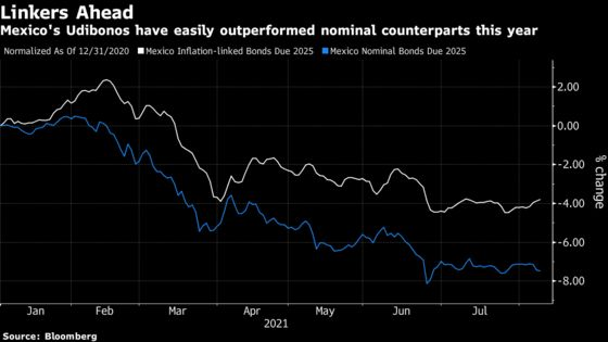 AMLO Is Sweeping Out Inflation Hawks in Overhaul of Central Bank