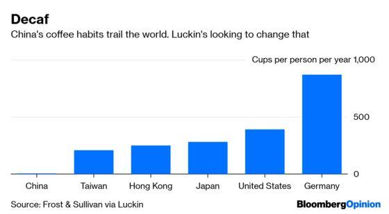 I Drank Myself to the Bottom of Luckin Coffee's IPO