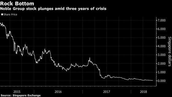 Noble Group Plunges to Record Low as Rescue Deal Is Elusive