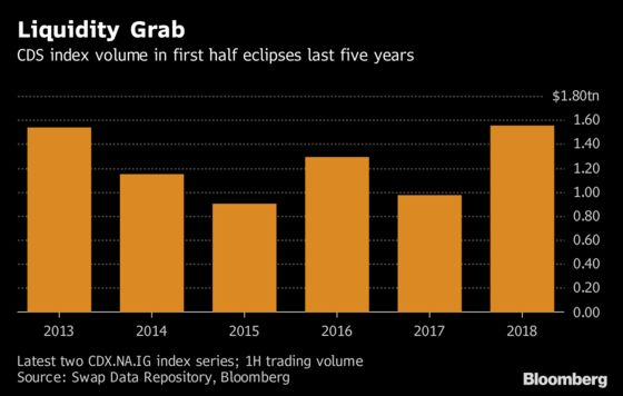 Bond Giant Fretting ETF 'Blowout' by 2020 Buys Swaps Instead