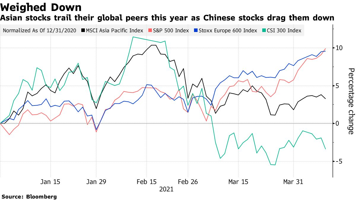 Asian stocks trail their global peers this year as Chinese stocks drag them down