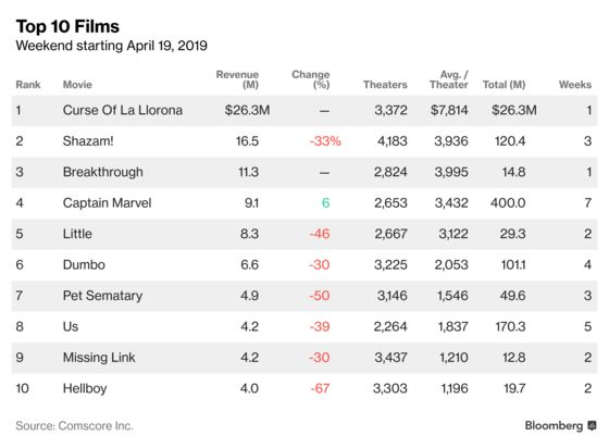 Horror Flick 'La Llorona'Topples 'Shazam!'at Easter Box Office