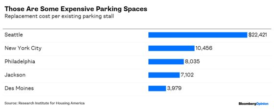 America Has a Lot of Parking Spaces. It's a Problem.
