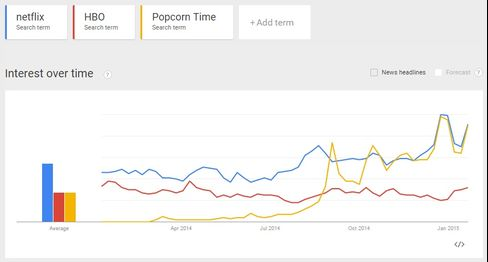 Popularity Chart (netflix vs hbo vs popcorn time)