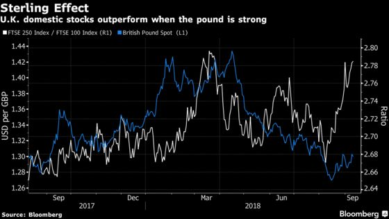 How a Brexit Deal Would Swing U.K. Stocks in Four Charts