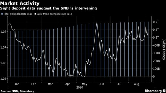 Weak Dollar Is Another Headache for SNB With Limited Repertoire