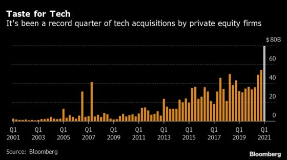 Private Equity's Taste for Tech Spurs $80 Billion Deal Spree