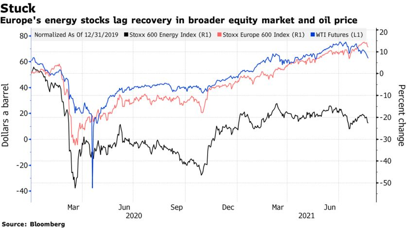 Europe's energy stocks lag recovery in broader equity market and oil price
