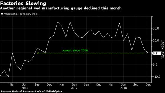 Another Fed Factory Gauge Declines in Sign Growth Is Moderating