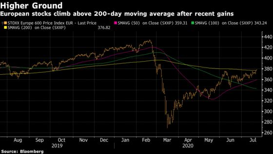 European Stocks Rise After EU Reaches a Deal on Recovery Fund