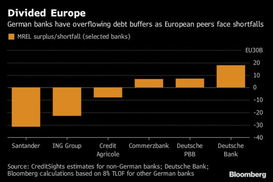 German Banks Are Piling Into Cheap Debt