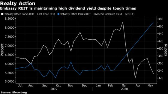 High Yield Draws Investors to Blackstone-Backed India REIT