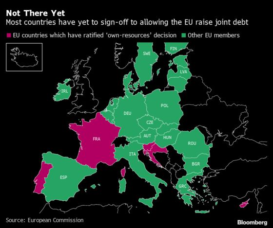 EU's New Fiscal Weapon Is Operational, It's a Lifeline for Italy