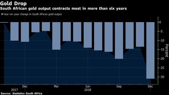 South African Gold Output Plunges Most in Six Years in December