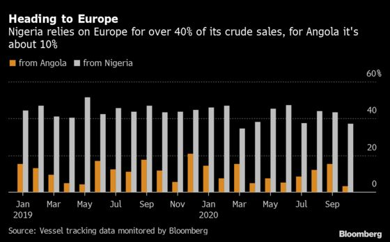 West African Oil Fortunes Diverge Along With Europe and China
