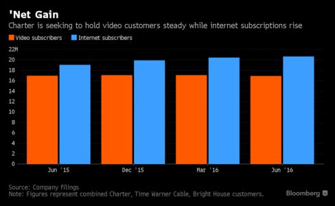 Charter Communications Results Boosted by Internet Revenue