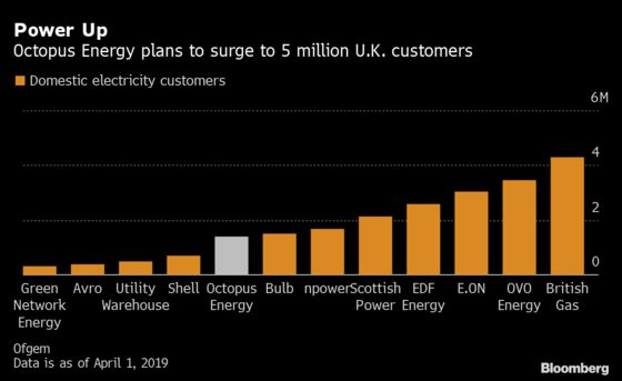 Green Energy Supplier Aims to Lead U.K.'s Home Power Market