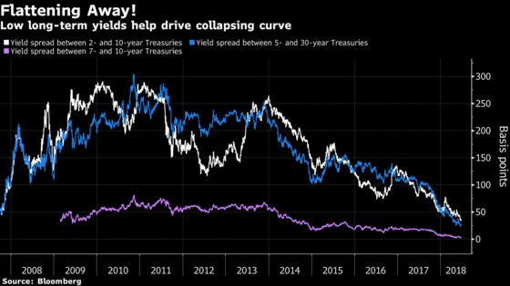 The Trade War Has Sent the Yield Curve to Its Flattest Since 2007