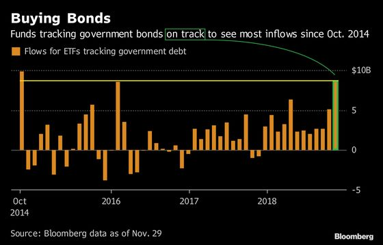 Fear Guides ETF Flows in a November Riddled With Market Risks