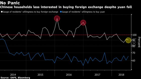 Chinese Households Shrug Off Weakness Fears to Embrace Yuan