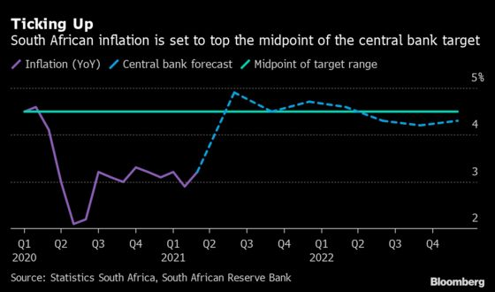 Key African Central Banks May Hold Rates on Growth Concerns