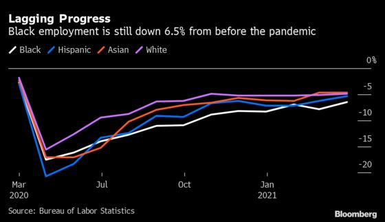 Fed Is Taking On a Racist Legacy in the Field of Economics