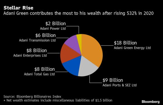 Quiet India Tycoon Beats Musk, Ambani to Add The Most Wealth