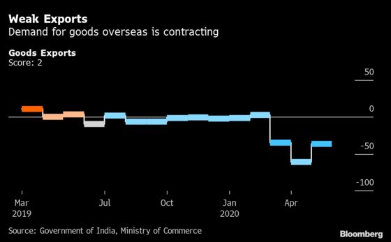 India's Animal Spirits in Deep Slumber Despite Economy Reopening
