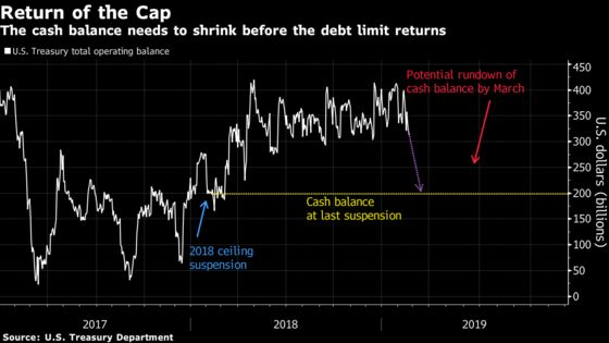 Too Much Cash, Too Little Time: The Latest U.S. Debt Cap Dilemma
