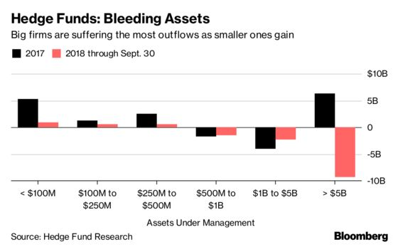Where the Money Goes: Private Capital Gets It, Hedge Funds Don't