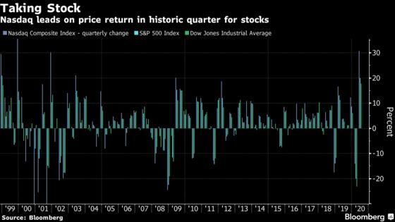 U.S. Stocks Surge to Notch Best Quarter Since 1998: Markets Wrap