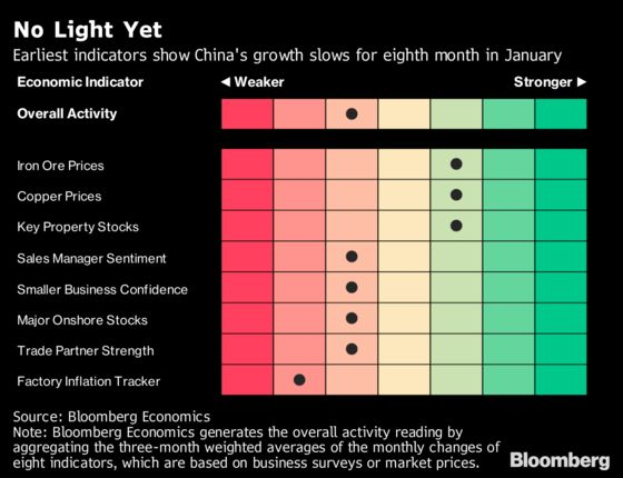 China Slowed for an Eighth Month in January, Early Indicators Show