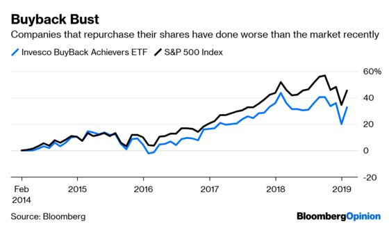Don't Like Buybacks? It's Harder to Bet on the Flip Side