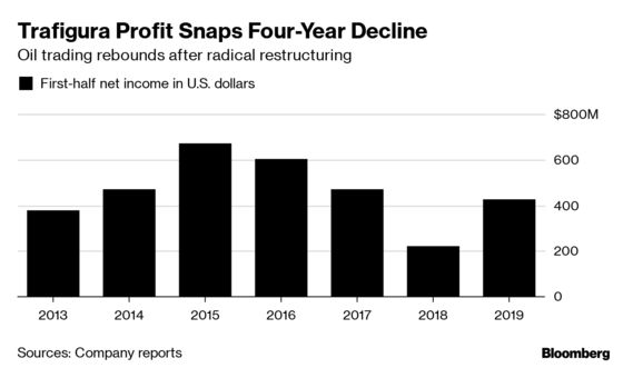 Trafigura Profit Doubles as Oil-Trading Rebound Offsets Metals