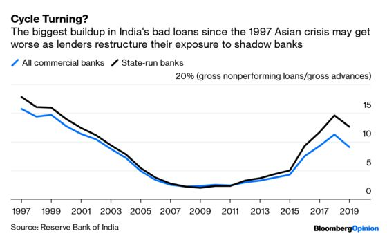Bank Mergers Are No Silver Bullet for India