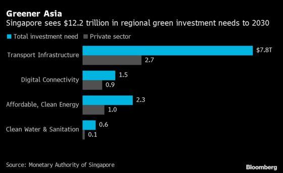 Singapore Launches MAS Sustainability Report Amid Green Push