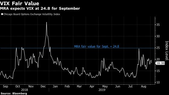 VIX Underpricing Volatility Risk by Almost 40%, Macro Risk Says