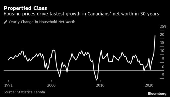 Canadians' Net Worth Surges on Housing But Renters Left Behind